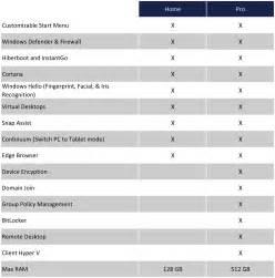 choosing windows 10 home vs pro