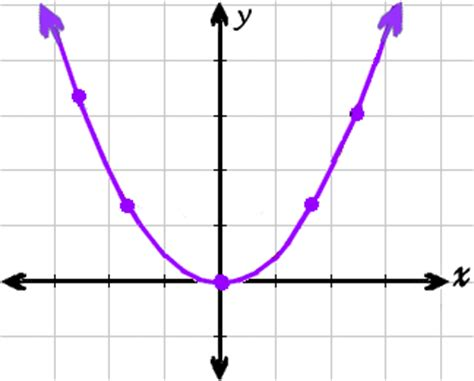 conic section grapher conic sections parabolas