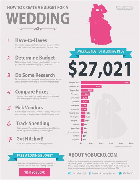wedding budget average average wedding costs visual ly