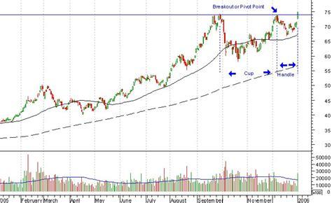 stock breakout pattern chart patterns and breakouts