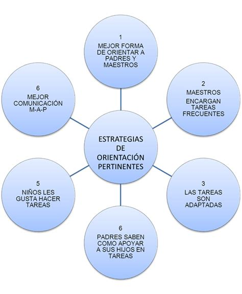 Modelo Curriculum Stephen Kemmis Programa De Orientaci 243 N A Padres De Ni 241 Os Integrados P 225 2 Monografias