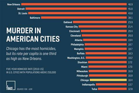 what city has the most murders in 2016 these 14 facts are crucial to understanding gun violence