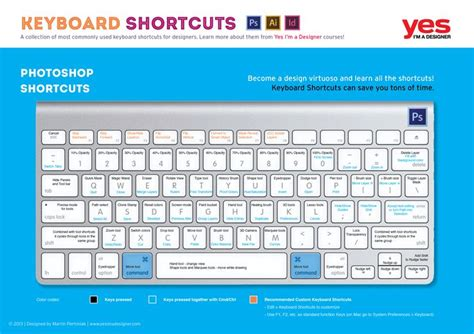 tutorial apple keyboard 15 best reference resources images on pinterest