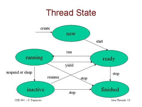 thread state