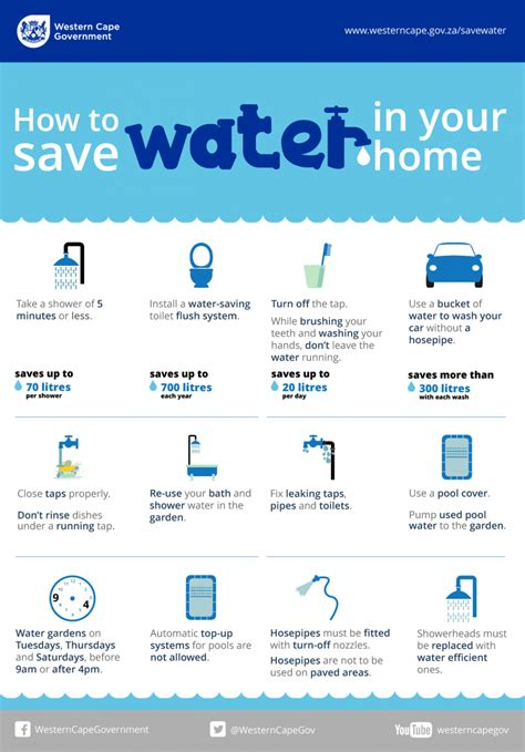 saving water in your home western cape government