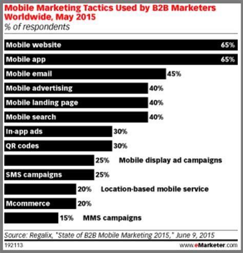 mobile b2b 2016 mobile marketing trends every marketer needs heidi