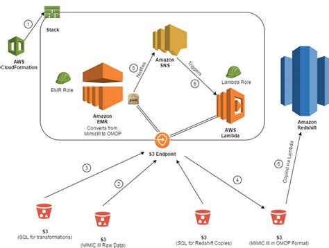 Build A Healthcare Data Warehouse Using Amazon Emr Amazon Redshift Aws Lambda And Omop Noise Cloudformation Emr Template