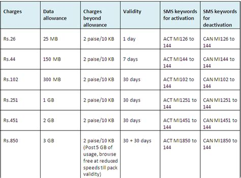 vodafone 3g data plans in india