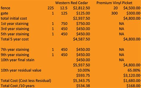 vinyl fence pricing welcome to the most educational