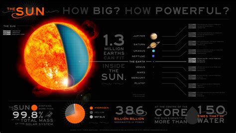 how big is a the sun how big is the sun