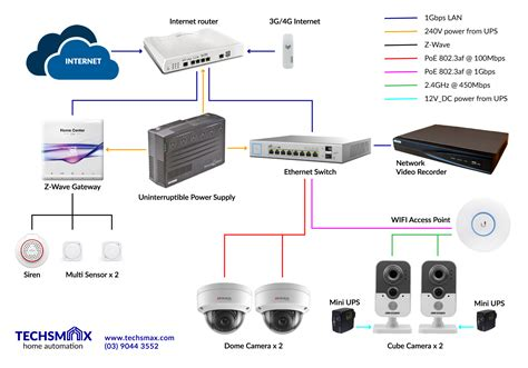 smart home network design view topic smart home network diagram home renovation