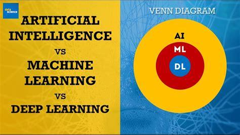 machine learning venn diagram data science venn diagram ai vs machine learning vs
