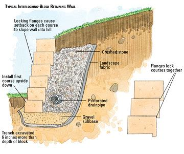 How To Build A Garden Wall Replacement Of Failed Retaining Wall On Hillside