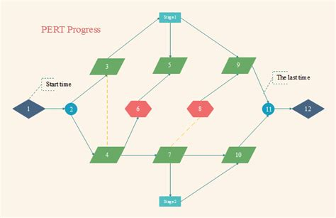 pert diagrams pert chart free pert chart templates