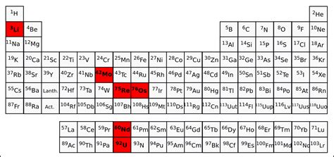 Isotope Table by Isotope Geochemistry Palaeoenvironmental Change