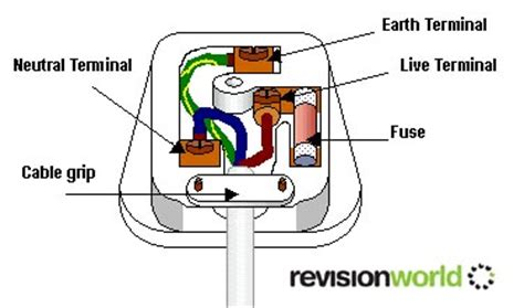 household electricity uk revision world