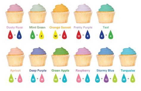 food color combinations food coloring guide flavor guide frosting recipes