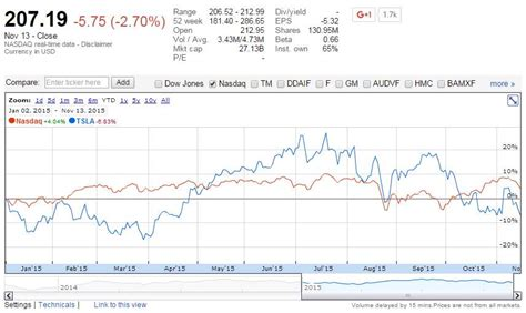 Tesla Motors Stock Predictions Stock Forecast Based On A Predictive Algorithm I