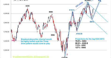 h pattern trading trade essentials nifty analysis bullish and bearish
