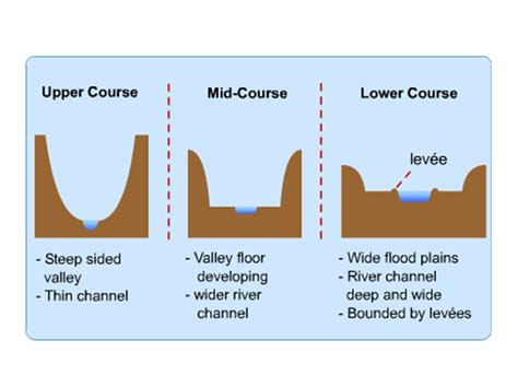 Cross Section Of A River by Rivers Geo41