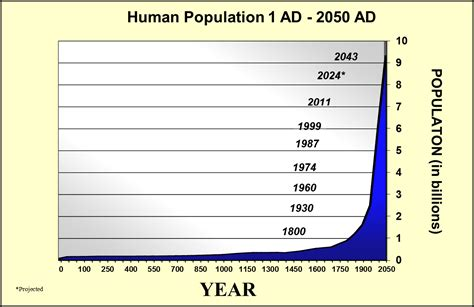 history and pattern of human population growth dead or alive jude collins