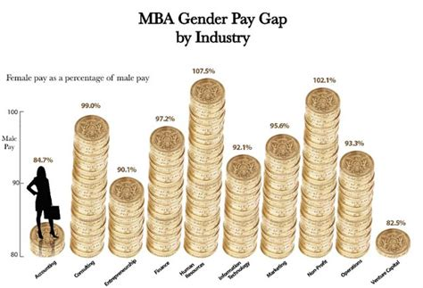 Harvard Mba Salary After 5 Years by 2 Years After My Harvard Mba