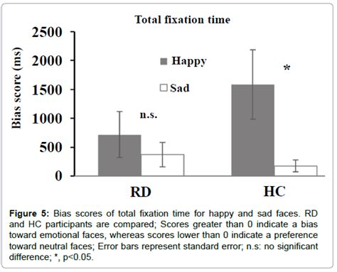design effect standard error attentional bias in remitted depressed patients evidence