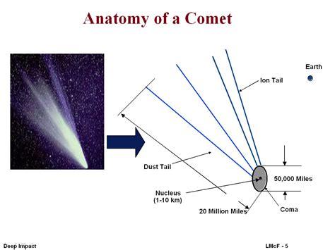 comet diagram file anatomy of a comet jpg wikimedia commons