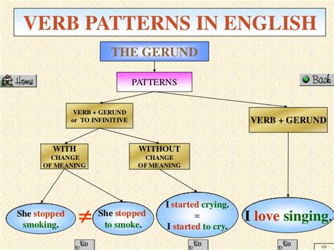 pattern meaning in english verbpatternsinenglish