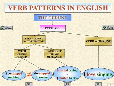verb pattern detest verbpatternsinenglish