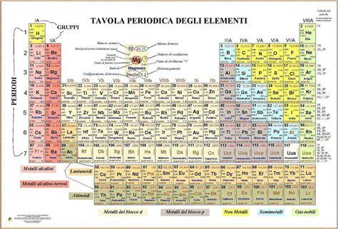 tavola periodica ossidazione tavola periodica numeri di ossidazione tavola periodica