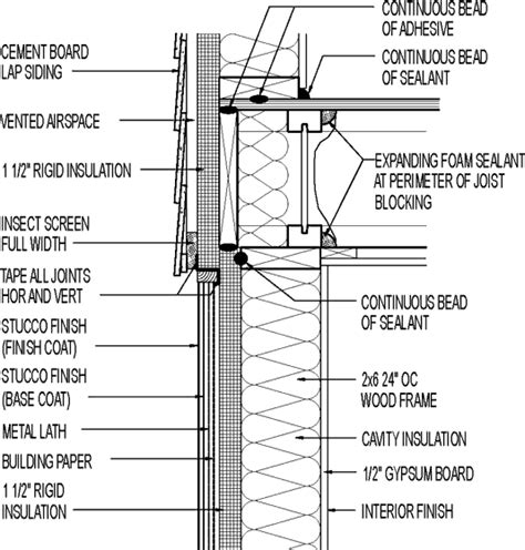 siding wall section wall section cement board lap siding above stucco