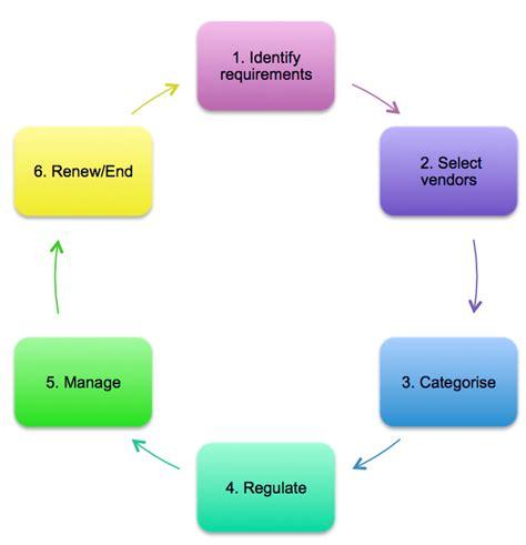 vendor management wikiversity