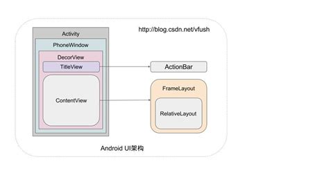 layoutinflater setcontentview android 面试题总结之android 进阶 二 天涯海角路 博客园