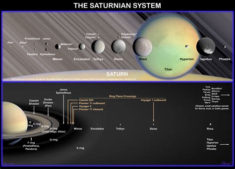 saturn systems regularities of the solar system
