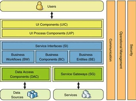 factory pattern web service web application architecture with web services stack
