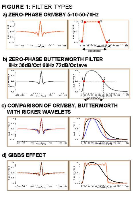 high pass filter geophysics bandpass filter bandpass filter geophysics