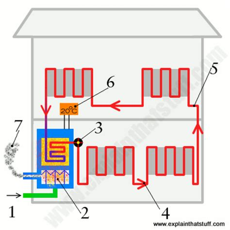 how heating systems work gas central heating boilers and furnaces how do they work