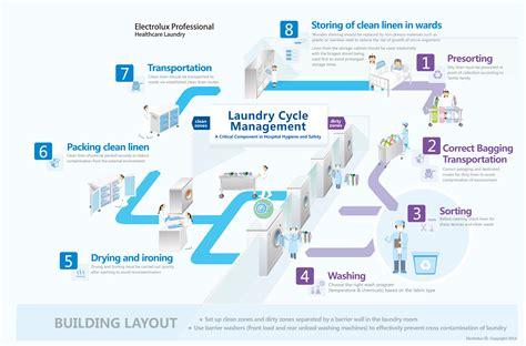 laundry web design reducing risks of contaminated laundry electrolux
