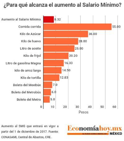 noticias globovision sobre el aumento de salario minimo 2016 191 para qu 233 alcanza el aumento de 8 pesos al salario m 237 nimo