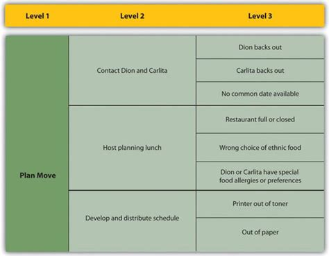 16 Risk Management Planning Project Management Risk Breakdown Structure Template Word