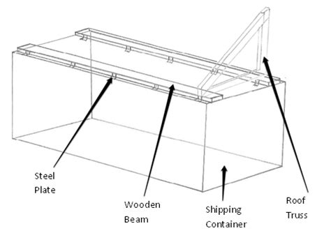 Gambrel Roofs how to fit a roof onto your shipping container container