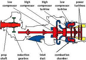 pt6 turboprop engine diagram pt6 free engine image for user manual