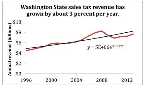 what is washington state sales tax washington state sales tax revenue sightline institute
