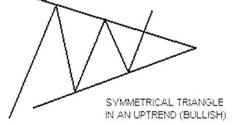 triangle pattern in uptrend triangle artikel indotraderpedia