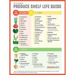 Shelf Chart by These Charts Will Help Combat Food Waste Food Wine