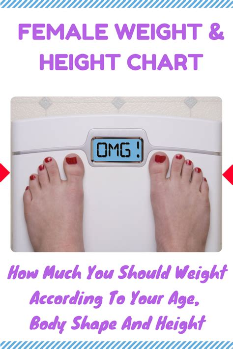 Cqs Topic What Is The Height Weight Shape by This Is How Much You Should Weight According To Your Age
