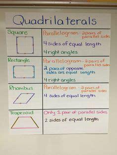 quadrilaterals anchor chart math notebooks math charts
