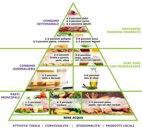 nuova piramide alimentare mediterranea screening dietologico e programma dietetico provati per