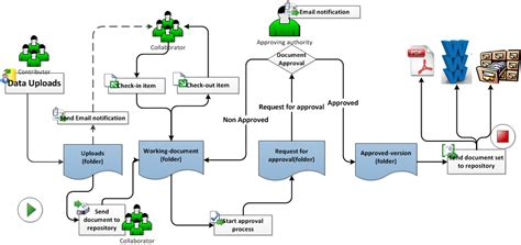 how to document workflow document management workflow click on image press l for a